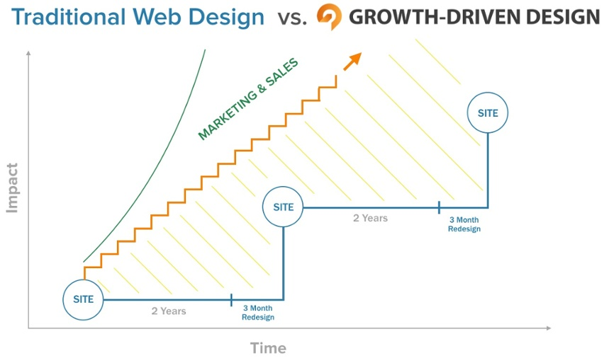 growth-driven-design-graphic